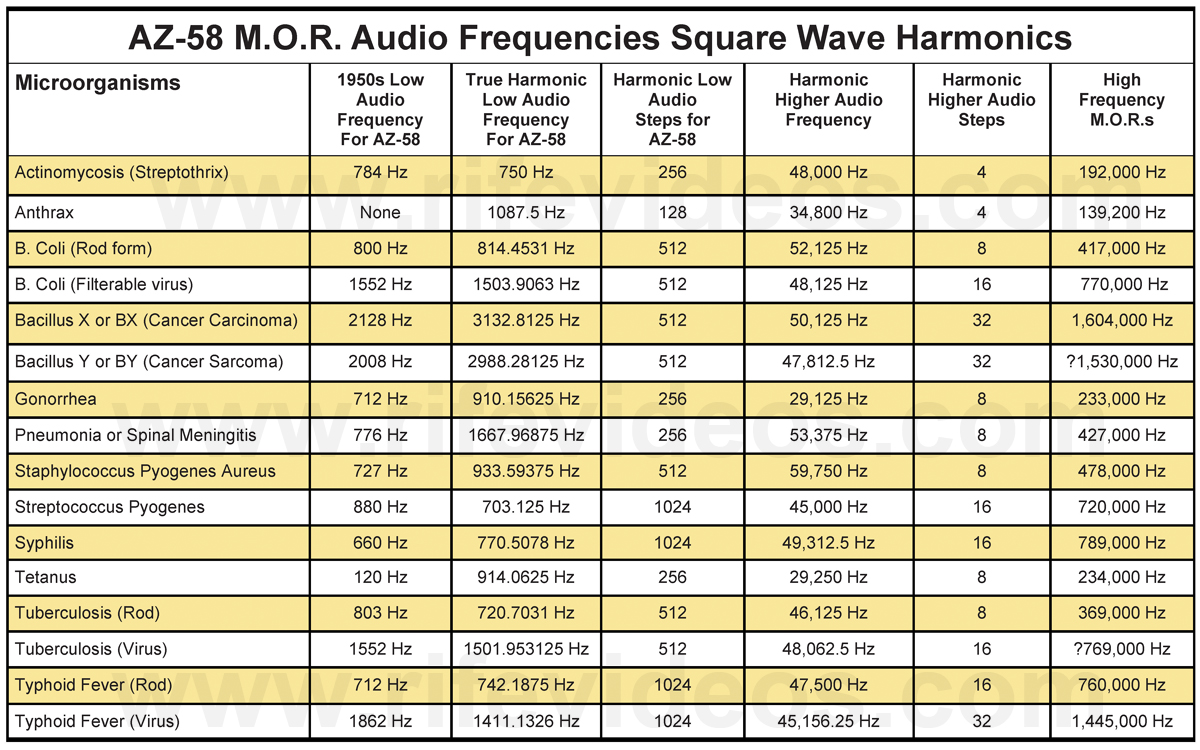 Chapter 13 Rife Machine Harmonic Audio Frequency